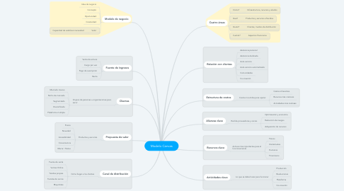 Mind Map: Modelo Canvas