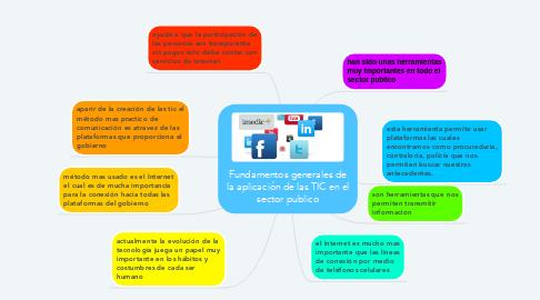 Mind Map: Fundamentos generales de la aplicación de las TIC en el sector publico