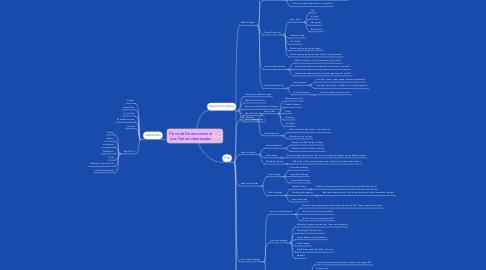 Mind Map: Plano de Gerenciamento das Partes Interessadas