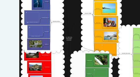 Mind Map: EL PAÍS DEL REALISMO MÁGICO.