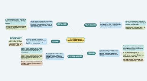 Mind Map: PROGRAMACION ORIENTADA A OBJETOS