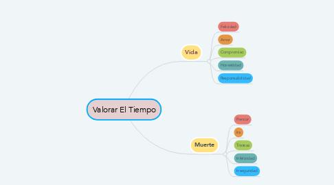 Mind Map: Valorar El Tiempo