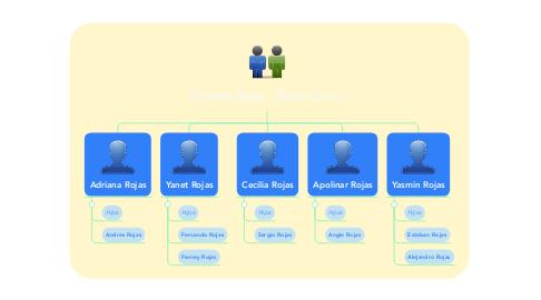 Mind Map: Vicente Rojas - Sixta Garcia