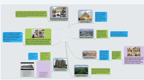 Mind Map: Historia de la Ingeniería