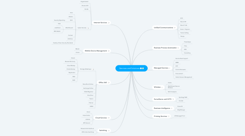 Mind Map: Services and Solutions