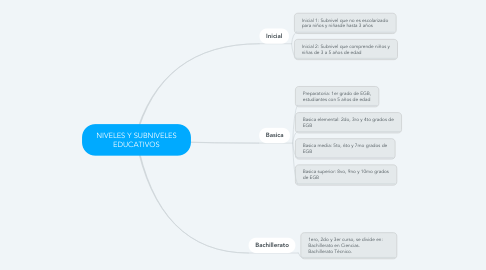 Mind Map: NIVELES Y SUBNIVELES EDUCATIVOS