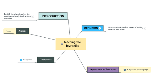 Mind Map: LIterature in English