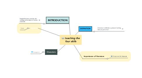 Mind Map: teaching the four skills