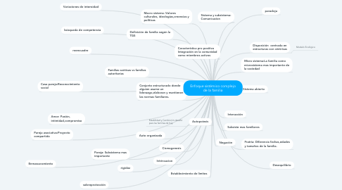 Mind Map: Enfoque sistémico complejo de la familia