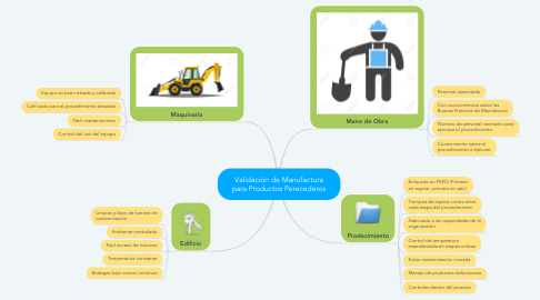Mind Map: Validación de Manufactura para Productos Perecederos