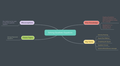 Mind Map: Solving Quadratic Equations