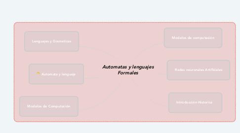 Mind Map: Automatas y lenguajes Formales