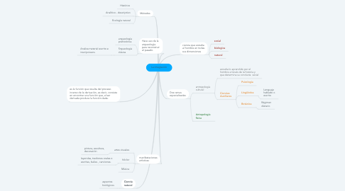 Mind Map: La Antropolgia