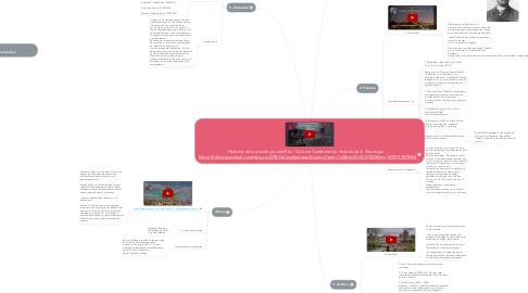 Mind Map: Historias de la psicología científica  Ciclo de Conferencias: Historia de la Psicología    https://bibliotecavirtual.unad.edu.co:2538/lib/unadsp/reader.action?ppg=16&docID=3207052&tm=1539749879254