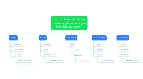 """Mind Map: Kant """"a liberdade de um termina quando começa a liberdade do outro""""."""