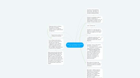 Mind Map: Hacia un enfoque territorial del desarrollo rural