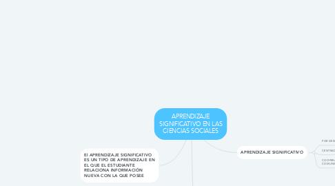 Mind Map: APRENDIZAJE SIGNIFICATIVO EN LAS CIENCIAS SOCIALES