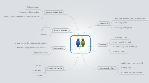 Mind Map: Discipiling