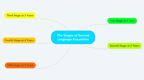 Mind Map: The Stages of Second Language Acquisition
