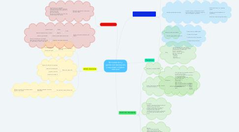 Mind Map: Remuneración y gestión del desempeño y seguridad e higiene industrial