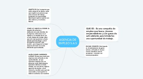 Mind Map: AGENCIA DE EMPLEO S.A.S