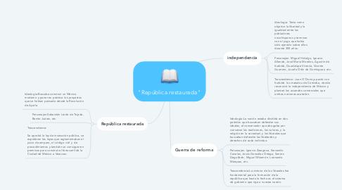 "Mind Map: ""República restaurada"""