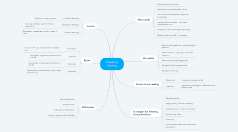 Mind Map: Assessing Reading