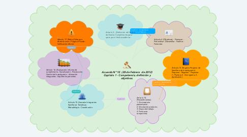 Mind Map: Acuerdo N° 10  (28 de Febrero  de 2012) Capitulo 1 - Competencia, definición y objetivos.