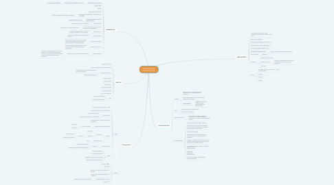 Mind Map: PERSPECTIVAS PSICOLÓGICAS.