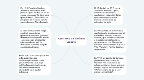 Mind Map: Asesinato de Emiliano Zapata