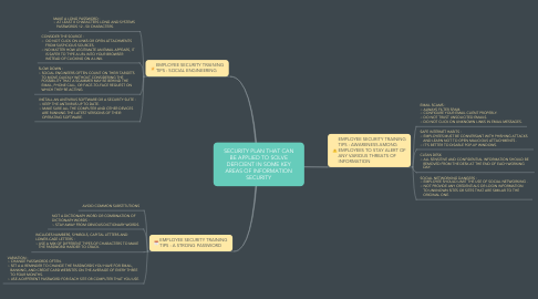 Mind Map: SECURITY PLAN THAT CAN BE APPLIED TO SOLVE DEFICIENT IN SOME KEY AREAS OF INFORMATION SECURITY