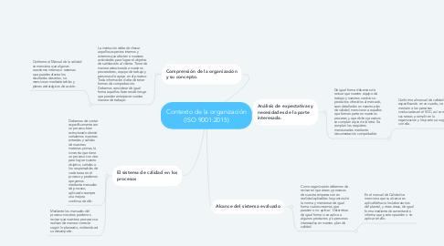 Mind Map: Contexto de la organización (ISO 9001:2015)