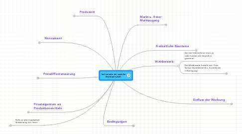 Mind Map: Instrumente der sozialen Marktwirtschaft