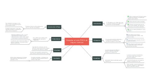 Mind Map: Entender el ciclo PDCA de mejora continua