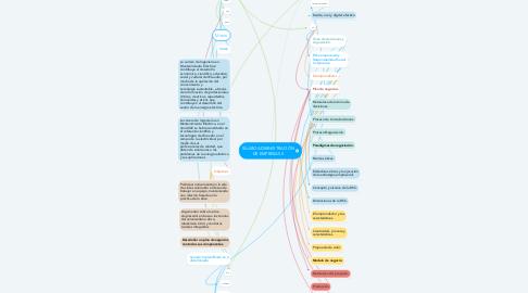 Mind Map: SÍLABO ADMINISTRACIÓN DE EMPRESAS II