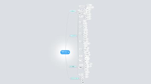 Mind Map: 中国向けのB2C china-webby