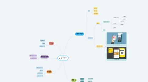 Mind Map: 금융 트렌드