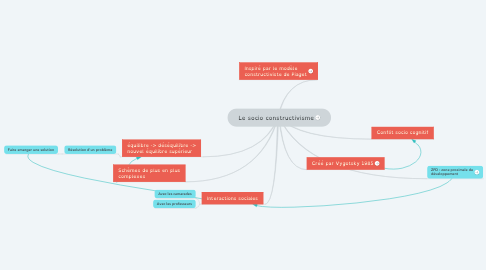 Mind Map: Le socio constructivisme