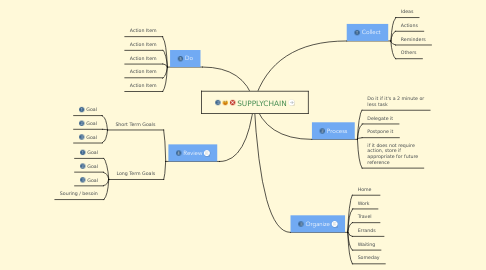 Mind Map: SUPPLYCHAIN