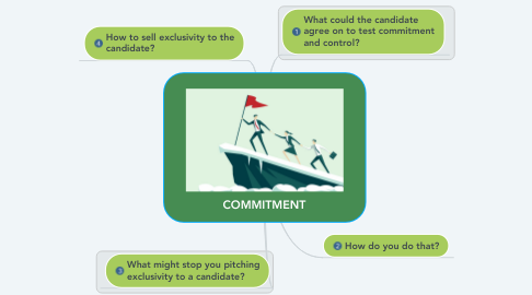 Mind Map: COMMITMENT