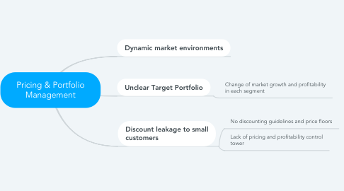 Mind Map: Pricing & Portfolio Management