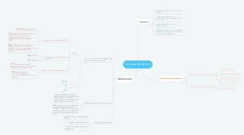Mind Map: История Интернета