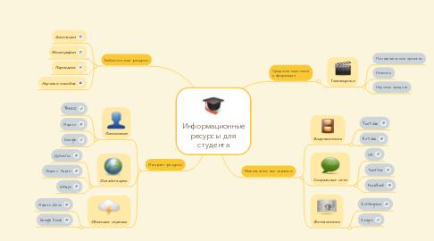 Mind Map: Информационные ресурсы для студента
