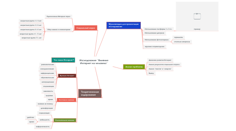 """Mind Map: Исследование """"Влияние Интернет на человека"""""""