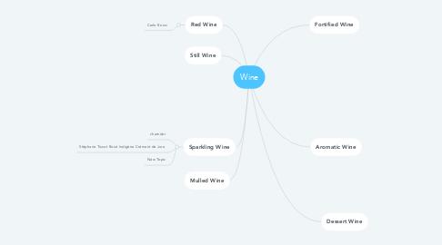 Mind Map: Wine