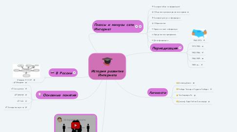 Mind Map: История развитие Интернета