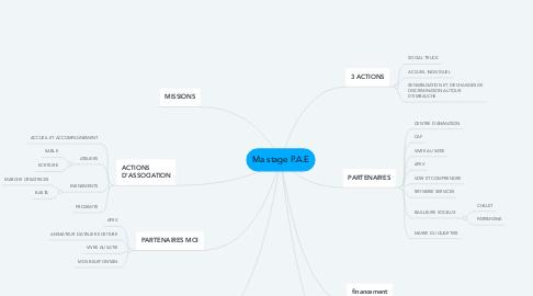 Mind Map: Ma stage P.A.E