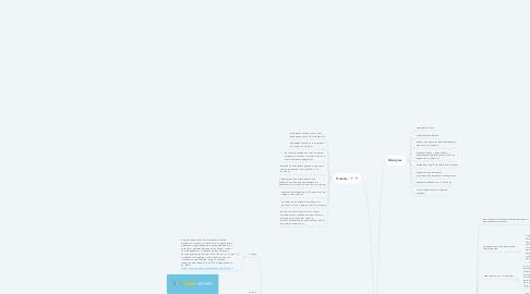 Mind Map: Электронные ресурсы для школы