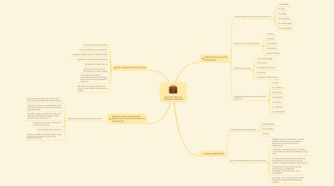 Mind Map: Security Plan for company OfisGate