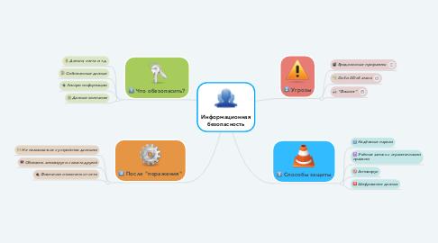 Mind Map: Информационная безопасность